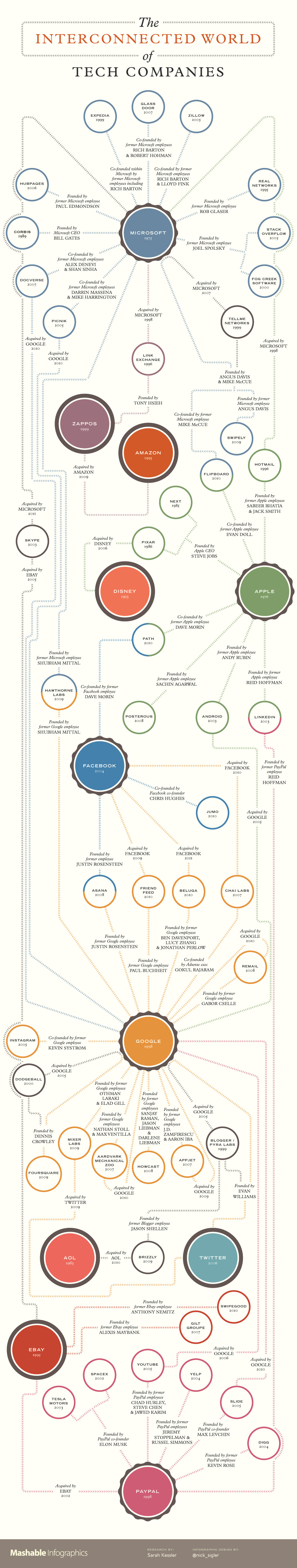 interconnected-tech-companies