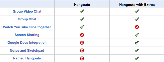 differences between hangouts and hangouts with extras