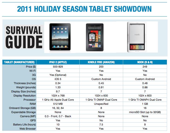 2011 holiday season tablet showdown