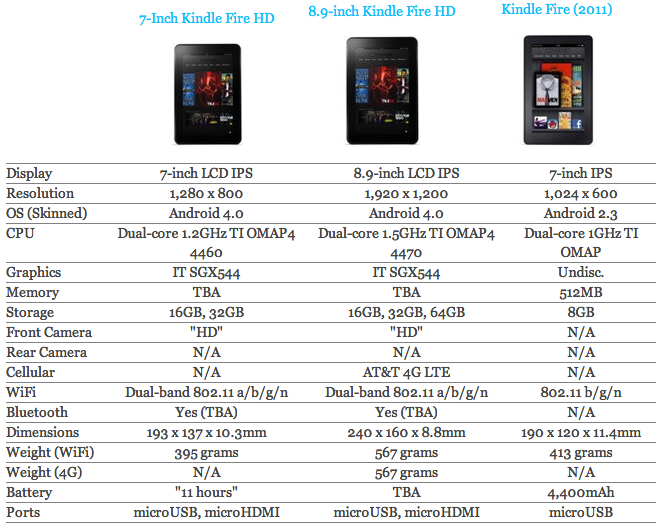 compare kindle fire amd kindle fire hd