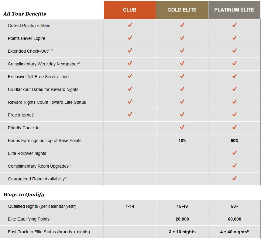 IHG Rewards Platinum Elite Benefits