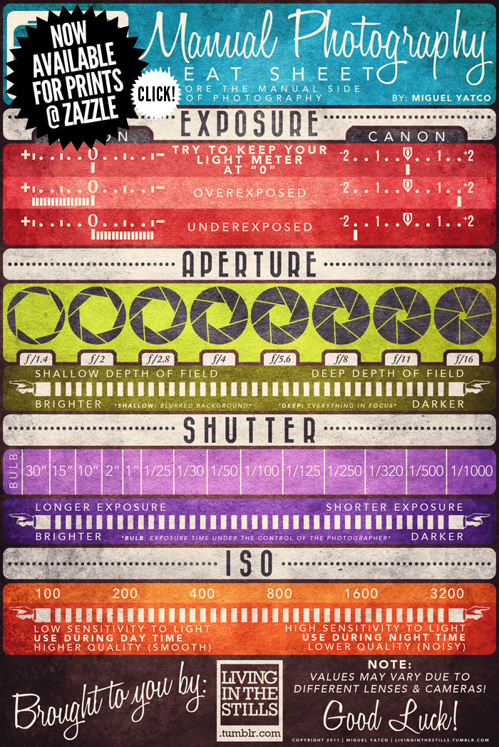 digital photography manual mode cheat sheet