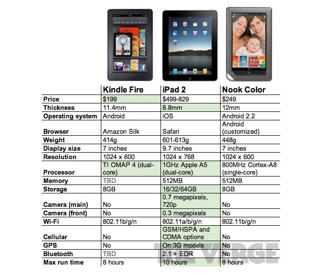 the verge specs comparison kindle fire nook color and ipad 2