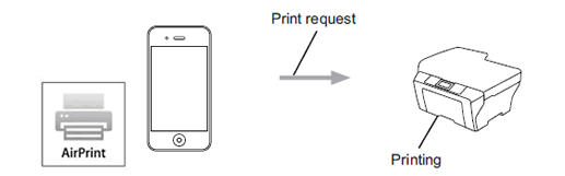 what is airprint